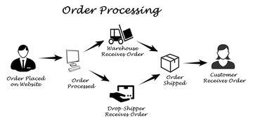 wholesale ordering system